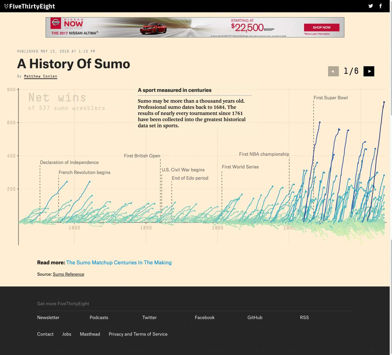 A History Of Sumo Five Thirty Eight