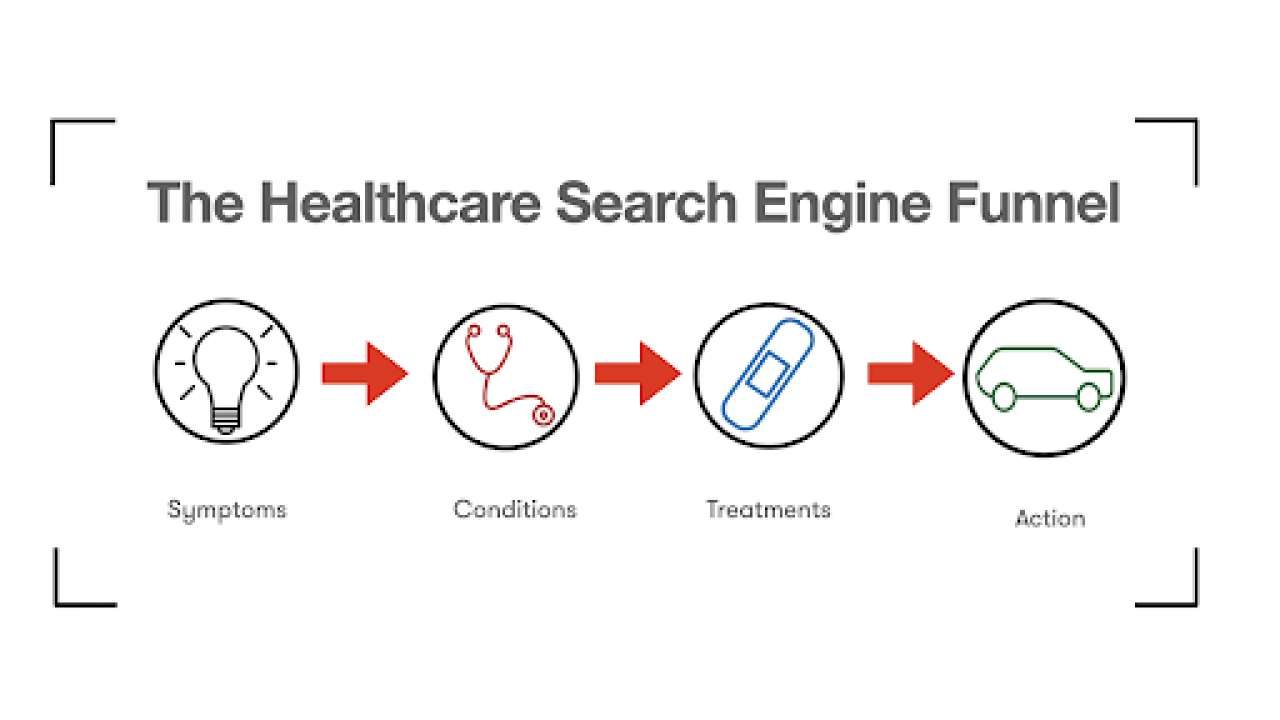 How a healthcare funnel works.