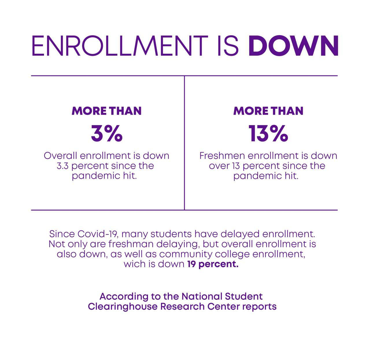 Higher education enrollment is down since the pandemic.